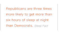 Somnium Sleep Fact 'Republicans get more sleep'